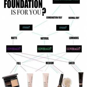 makeup chart foundation chart for your skin type